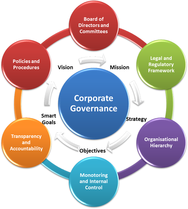 Konsultan GCG (Good Corporate Governance)