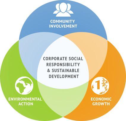 Mengenal Dampak Positif CSR