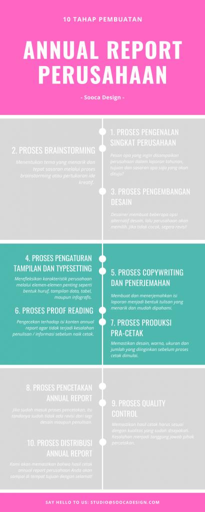 Tahap Pembuatan Annual Report Perusahaan